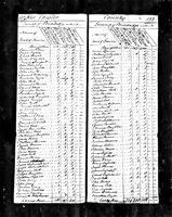Andrew Green - 1790 United States Federal Census